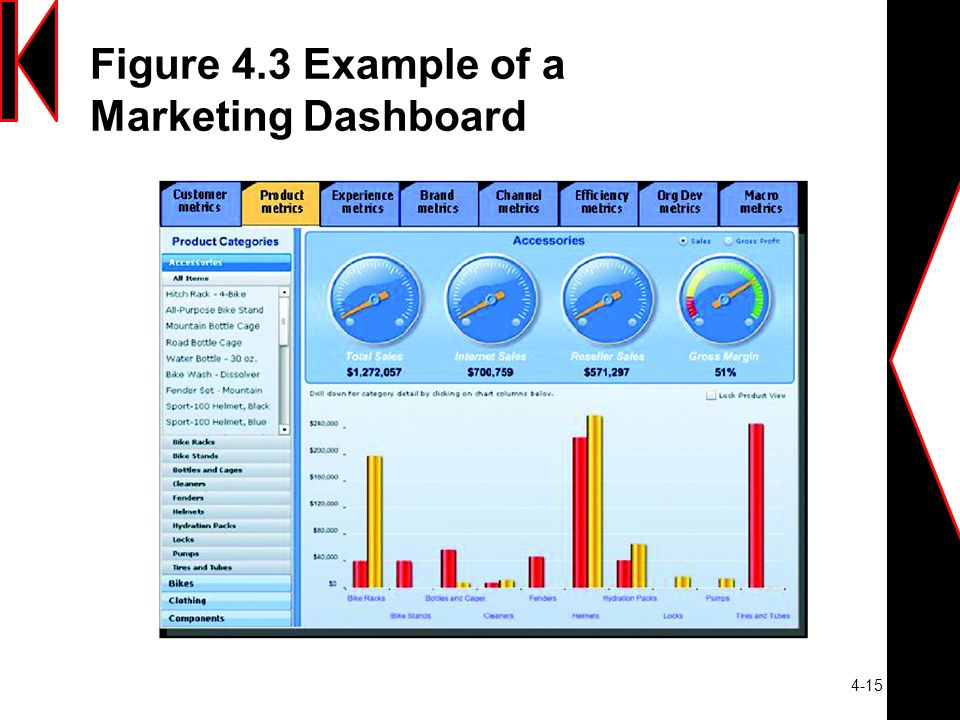 4-15 Figure 4.3 Example of a Marketing Dashboard