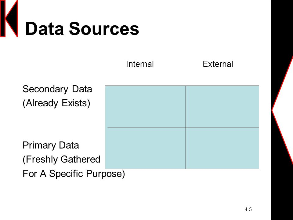 4-5 Data Sources Internal External Secondary Data (Already Exists) Primary Data (Freshly Gathered For A Specific Purpose)