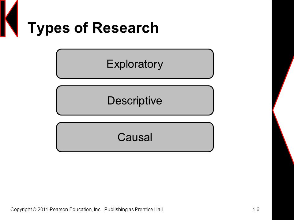 Types of Research Copyright © 2011 Pearson Education, Inc.