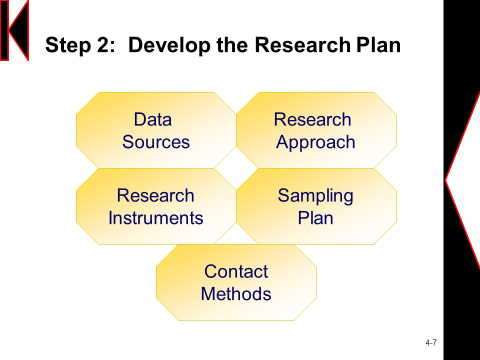 4-7 Step 2: Develop the Research Plan Data Sources Contact Methods Research Instruments Sampling Plan Research Approach