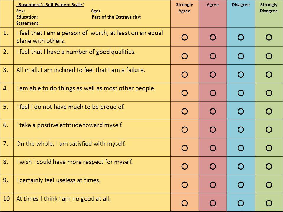 Questionaries Rosenbergs Self Esteem Scale 2 Filip Habrman