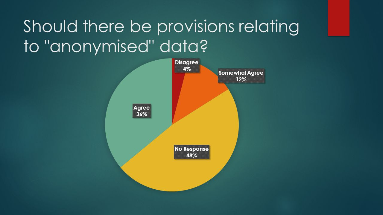 Should there be provisions relating to anonymised data