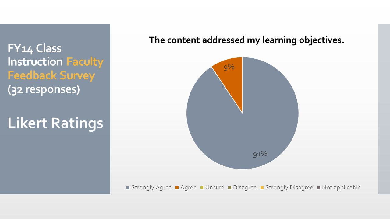 FY14 Class Instruction Faculty Feedback Survey (32 responses) Likert Ratings The content addressed my learning objectives.