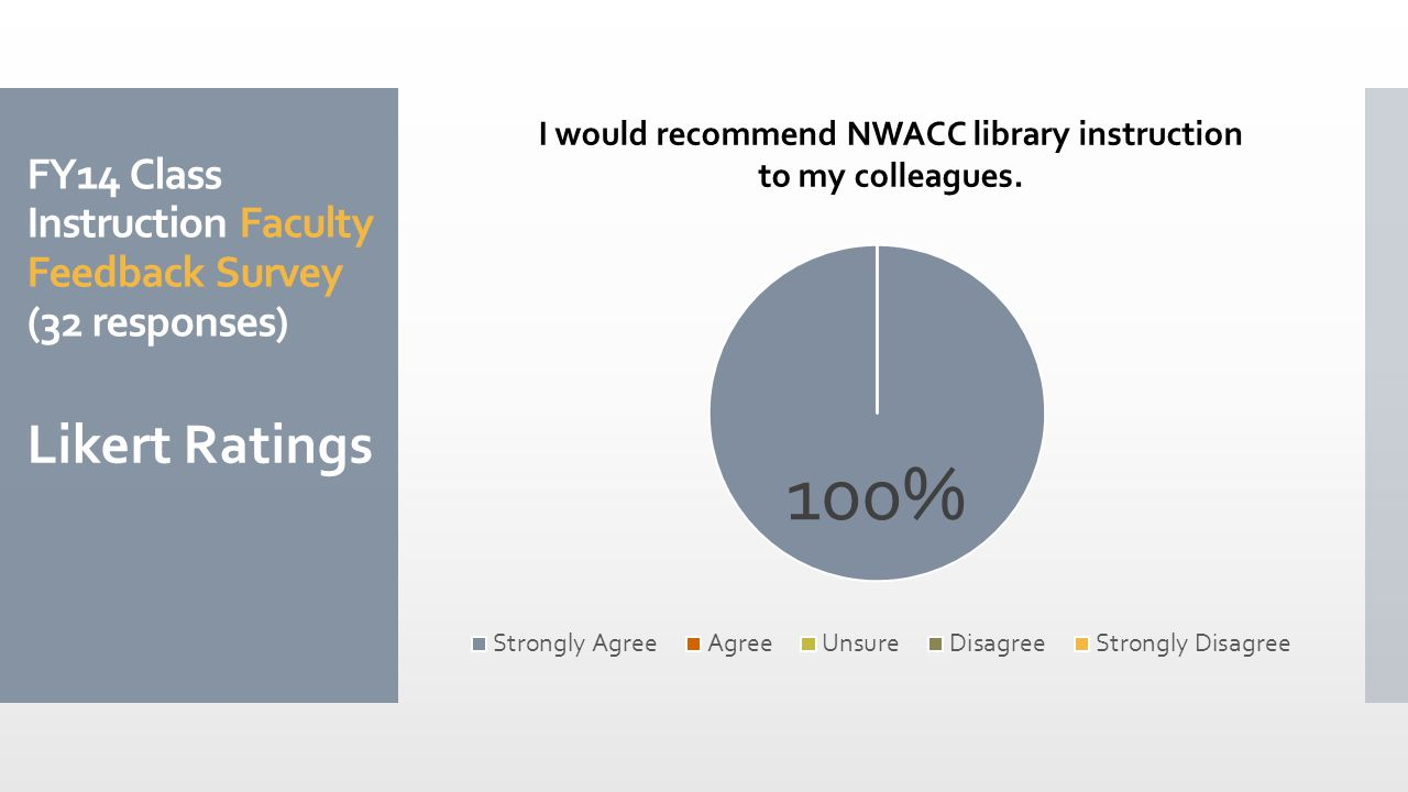 FY14 Class Instruction Faculty Feedback Survey (32 responses) Likert Ratings I would recommend NWACC library instruction to my colleagues.