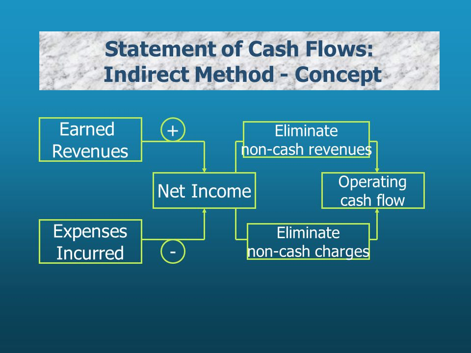 Statement of Cash Flows: Indirect Method - Concept Net Income + - Earned Revenues Expenses Incurred Operating cash flow Eliminate non-cash revenues Eliminate non-cash charges