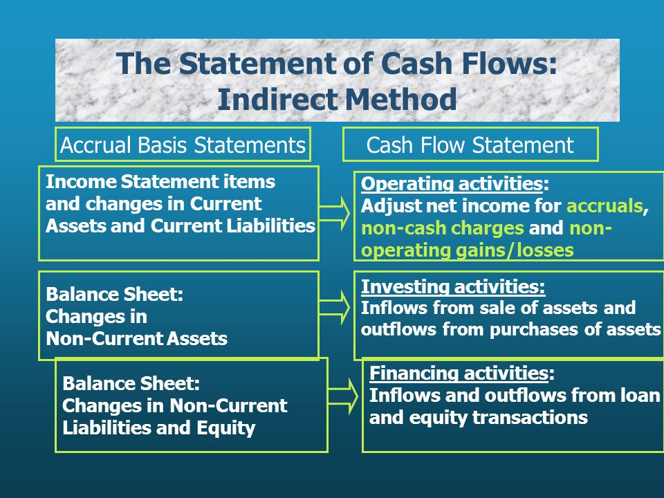 The Statement of Cash Flows: Indirect Method Accrual Basis StatementsCash Flow Statement Income Statement items and changes in Current Assets and Current Liabilities Operating activities: Adjust net income for accruals, non-cash charges and non- operating gains/losses Balance Sheet: Changes in Non-Current Assets Investing activities: Inflows from sale of assets and outflows from purchases of assets Balance Sheet: Changes in Non-Current Liabilities and Equity Financing activities: Inflows and outflows from loan and equity transactions