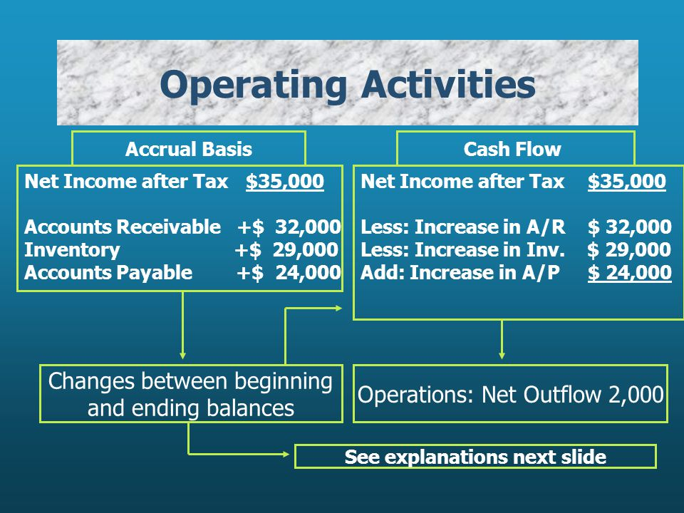 Operating Activities Net Income after Tax $35,000 Accounts Receivable +$ 32,000 Inventory +$ 29,000 Accounts Payable +$ 24,000 Accrual Basis Net Income after Tax $35,000 Less: Increase in A/R $ 32,000 Less: Increase in Inv.