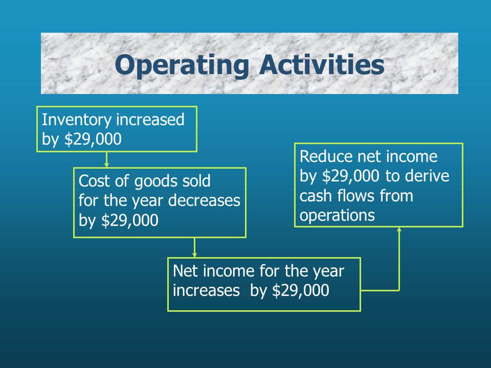 Operating Activities Inventory increased by $29,000 Cost of goods sold for the year decreases by $29,000 Reduce net income by $29,000 to derive cash flows from operations Net income for the year increases by $29,000
