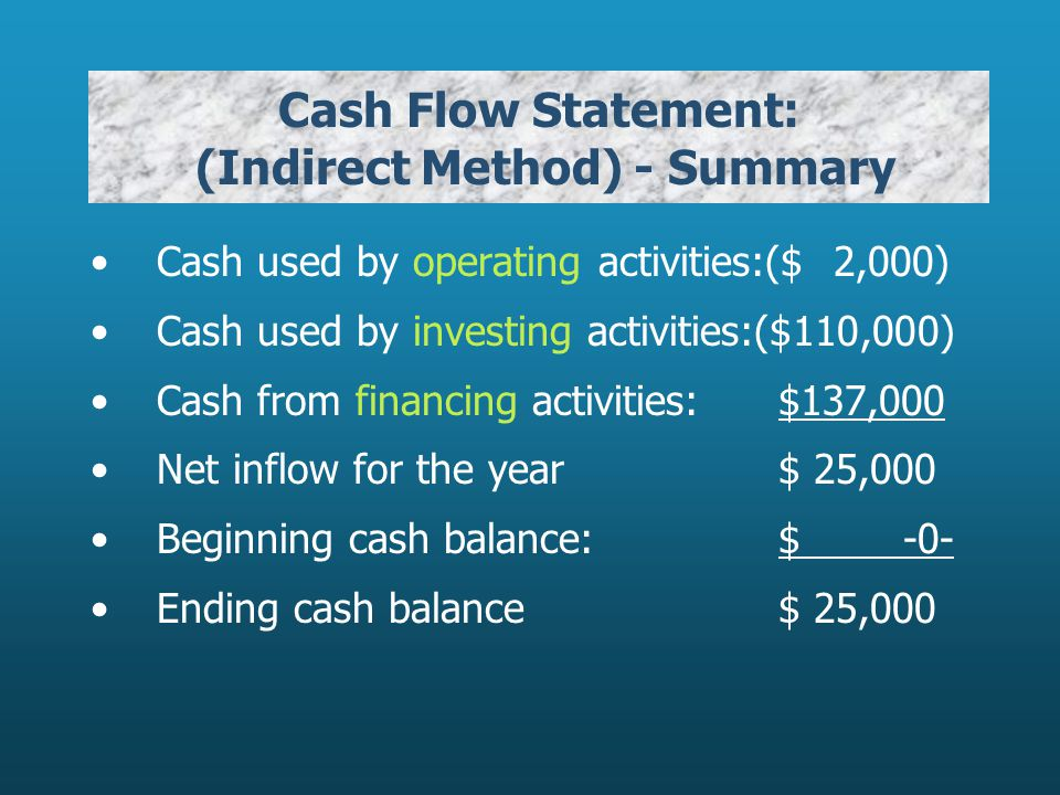 Cash Flow Statement: (Indirect Method) - Summary Cash used by operating activities:($ 2,000) Cash used by investing activities:($110,000) Cash from financing activities: $137,000 Net inflow for the year $ 25,000 Beginning cash balance: $ -0- Ending cash balance $ 25,000