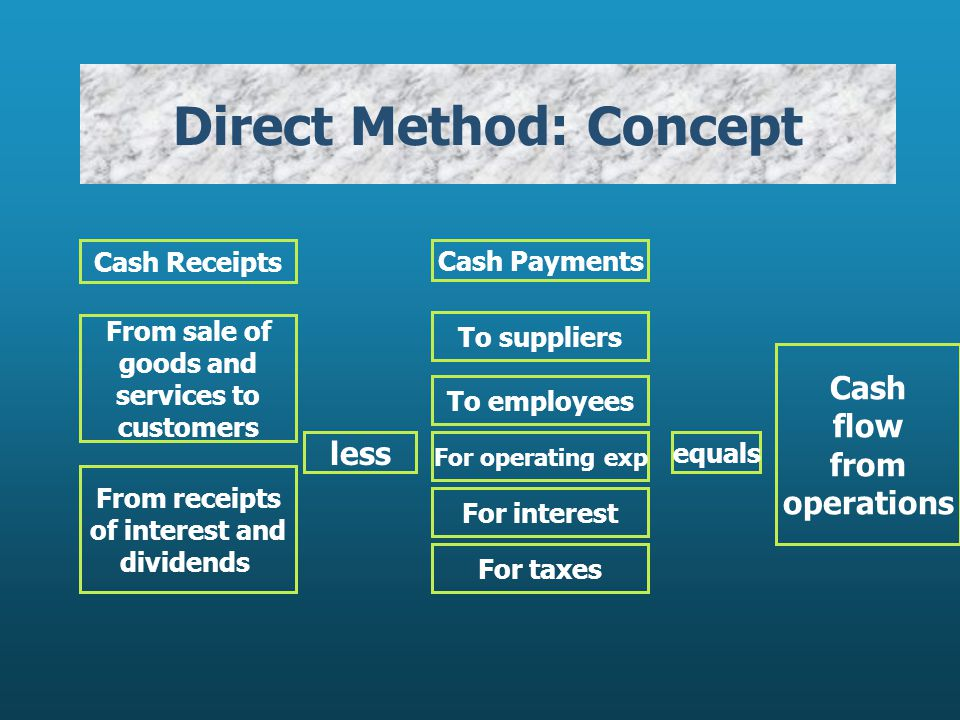 Direct Method: Concept Cash Receipts From sale of goods and services to customers From receipts of interest and dividends less Cash Payments To suppliers To employees For operating exp For interest For taxes equals Cash flow from operations