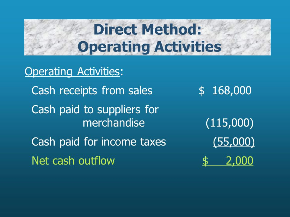 Direct Method: Operating Activities Operating Activities: Cash receipts from sales$ 168,000 Cash paid to suppliers for merchandise (115,000) Cash paid for income taxes (55,000) Net cash outflow $ 2,000