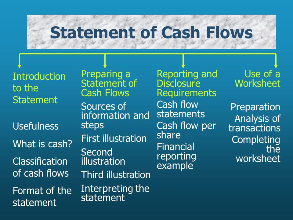 Statement of Cash Flows Introduction to the Statement Usefulness What is cash.