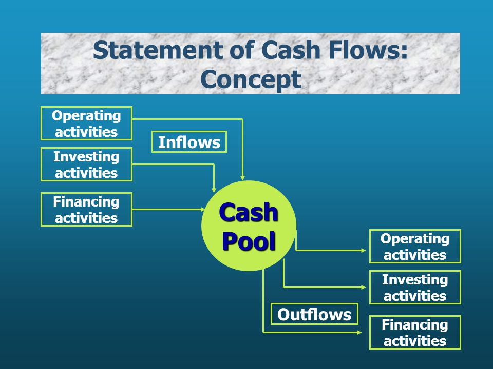 Statement of Cash Flows: Concept Operating activities Investing activities Financing activities Inflows CashPool Operating activities Investing activities Financing activities Outflows
