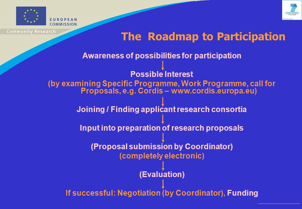 The Roadmap to Participation Awareness of possibilities for participation Possible Interest (by examining Specific Programme, Work Programme, call for Proposals, e.g.