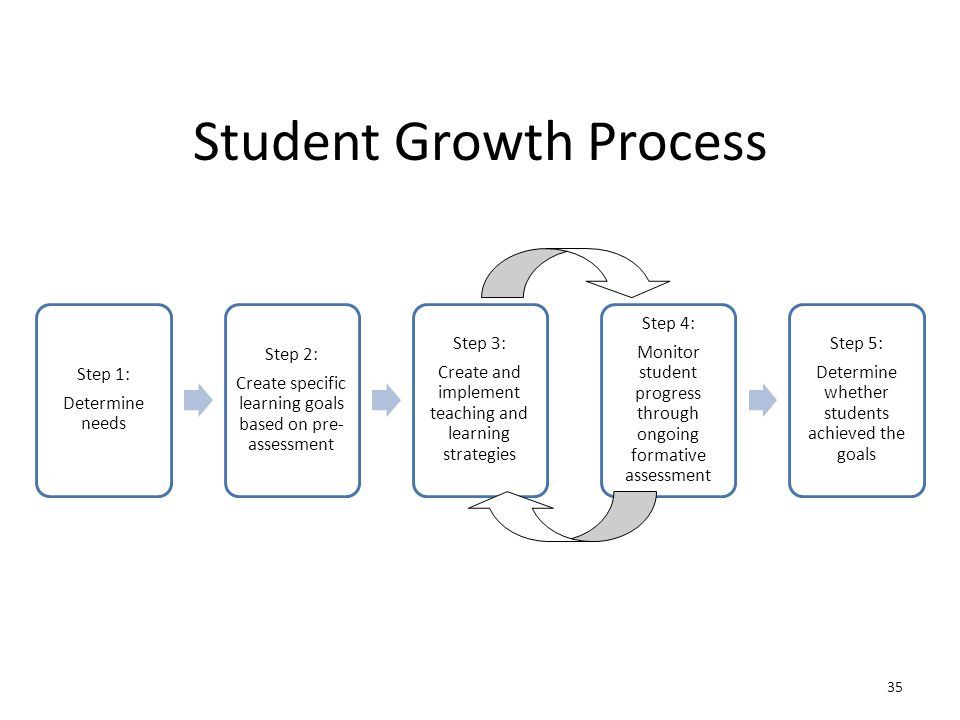Student Growth Process Step 1: Determine needs Step 2: Create specific learning goals based on pre- assessment Step 3: Create and implement teaching and learning strategies Step 4: Monitor student progress through ongoing formative assessment Step 5: Determine whether students achieved the goals 35