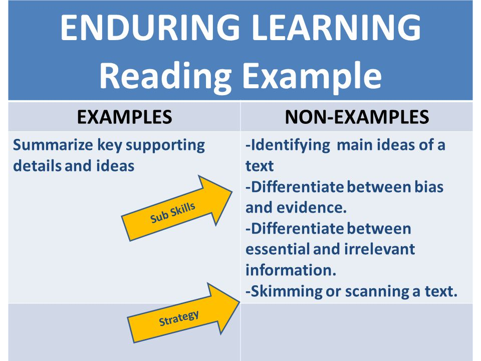 ENDURING LEARNING Reading Example EXAMPLESNON-EXAMPLES Summarize key supporting details and ideas -Identifying main ideas of a text -Differentiate between bias and evidence.
