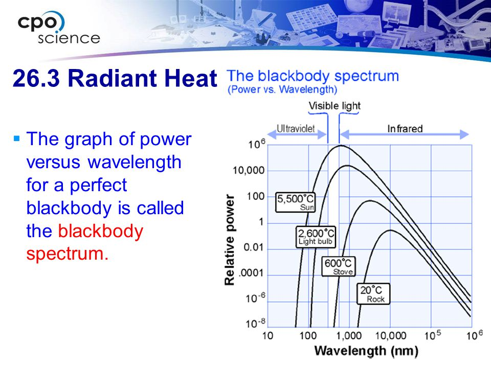 26.3 Radiant Heat  The graph of power versus wavelength for a perfect blackbody is called the blackbody spectrum.