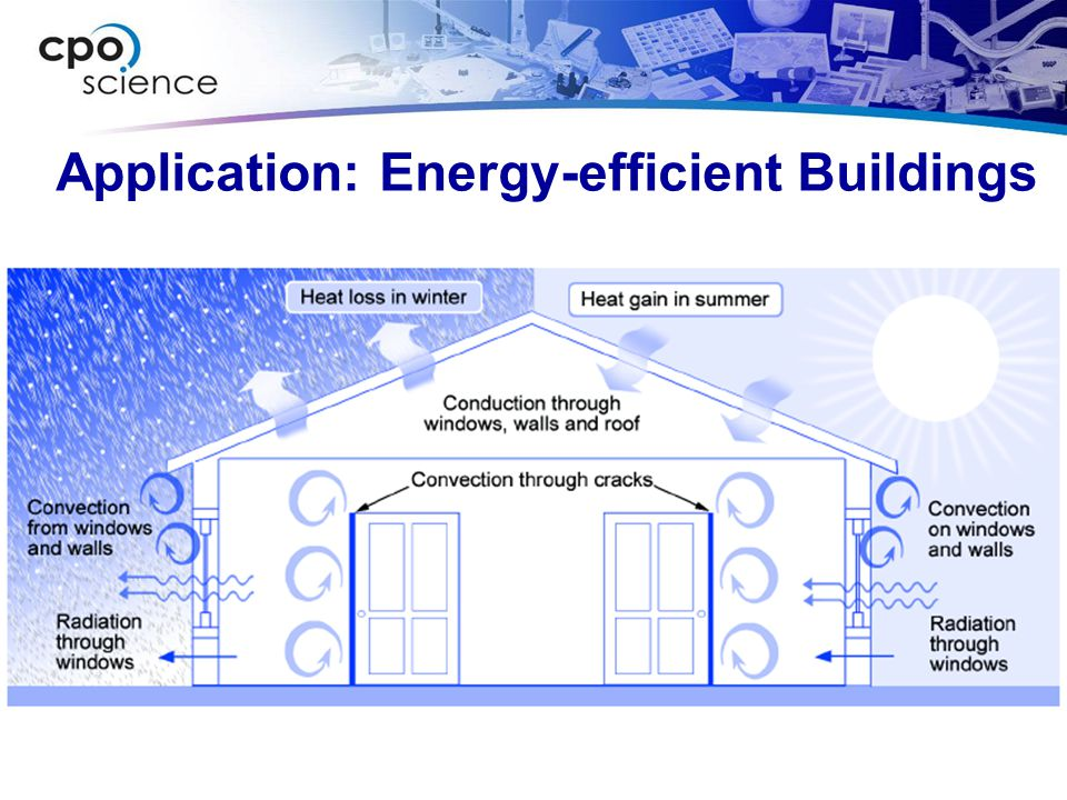Application: Energy-efficient Buildings