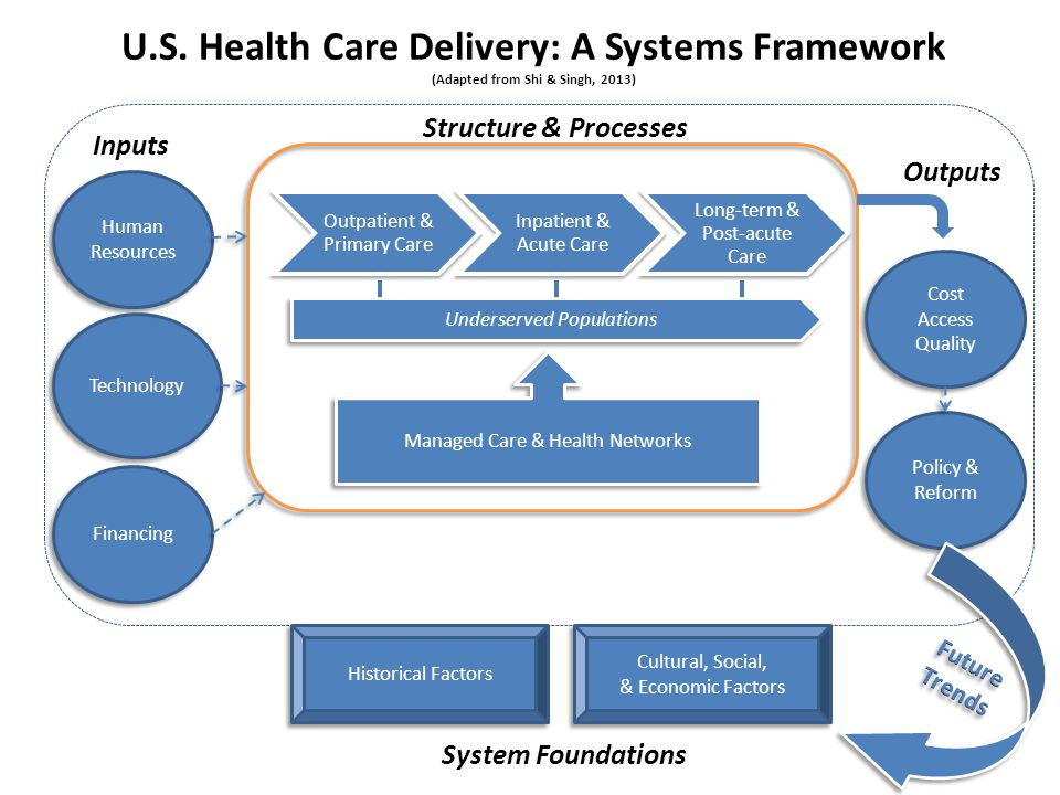 U S Health Care Delivery An Overview Objectives Gain Broad