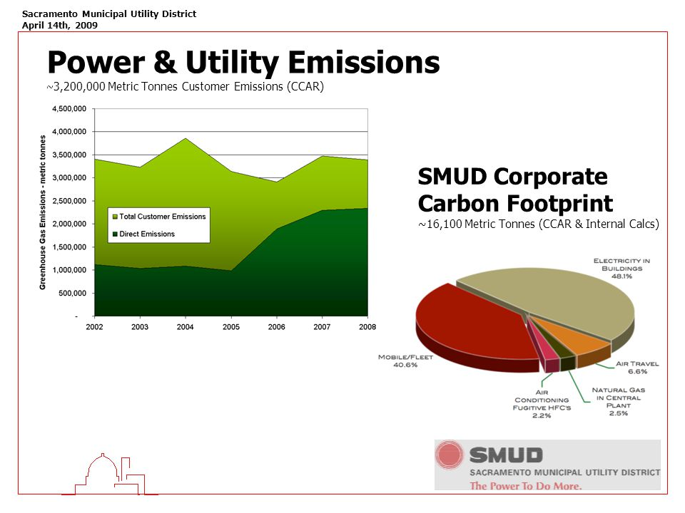 Sacramento Municipal Utility District April 14th, 2009 Power & Utility Emissions ~ 3,200,000 Metric Tonnes Customer Emissions (CCAR) SMUD Corporate Carbon Footprint ~16,100 Metric Tonnes (CCAR & Internal Calcs)