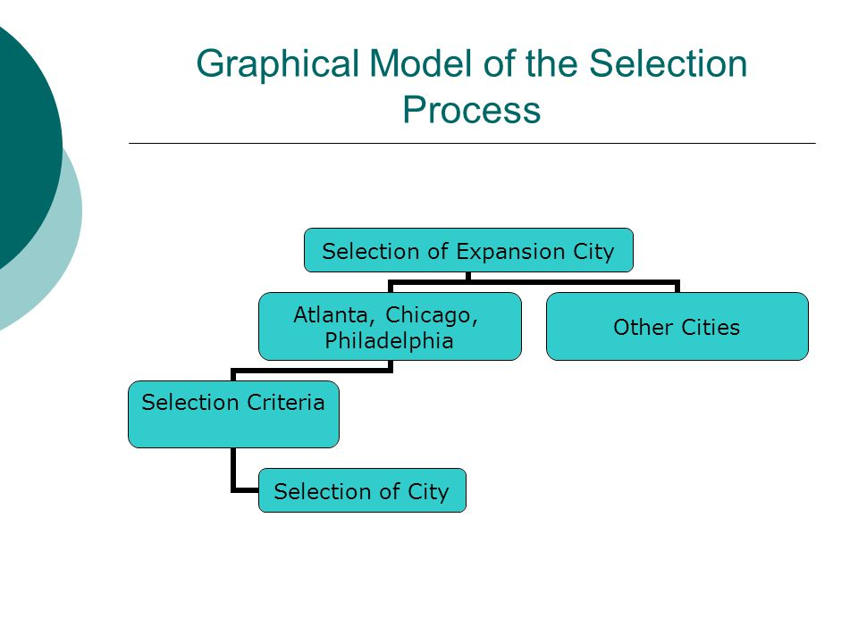Graphical Model of the Selection Process Selection of Expansion City Atlanta, Chicago, Philadelphia Selection Criteria Selection of City Other Cities