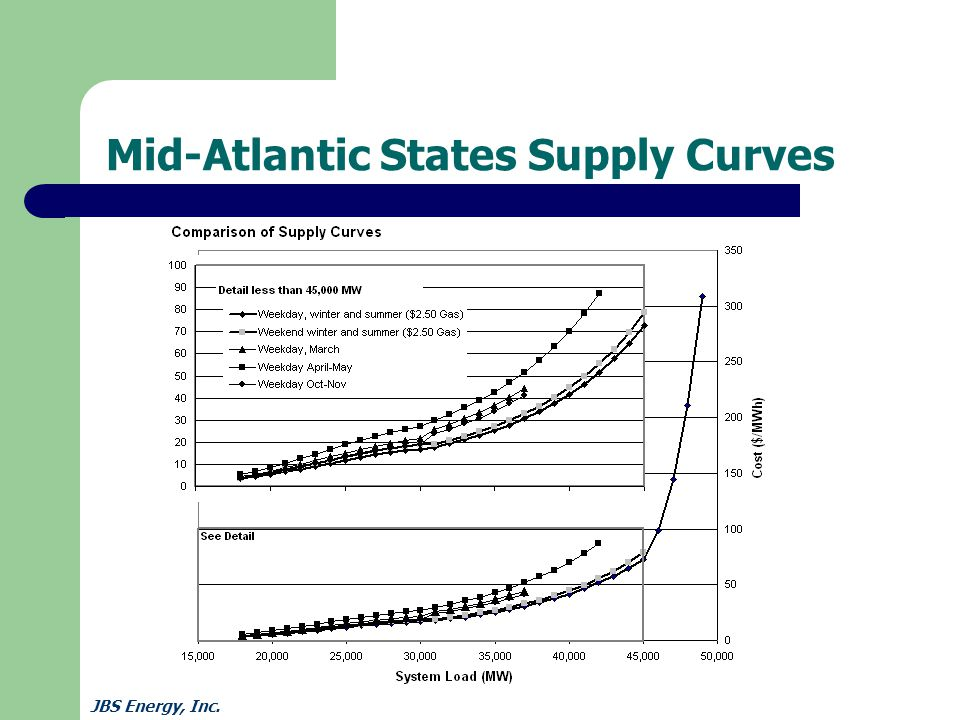 JBS Energy, Inc. Mid-Atlantic States Supply Curves
