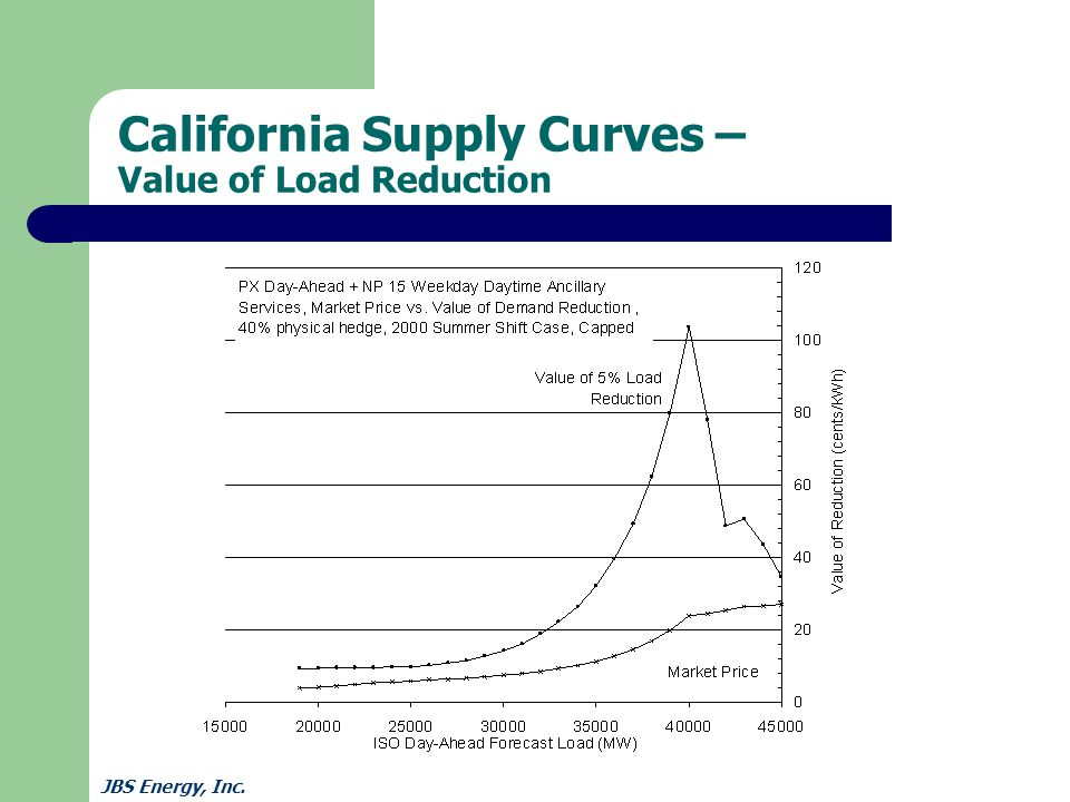 JBS Energy, Inc. California Supply Curves – Value of Load Reduction