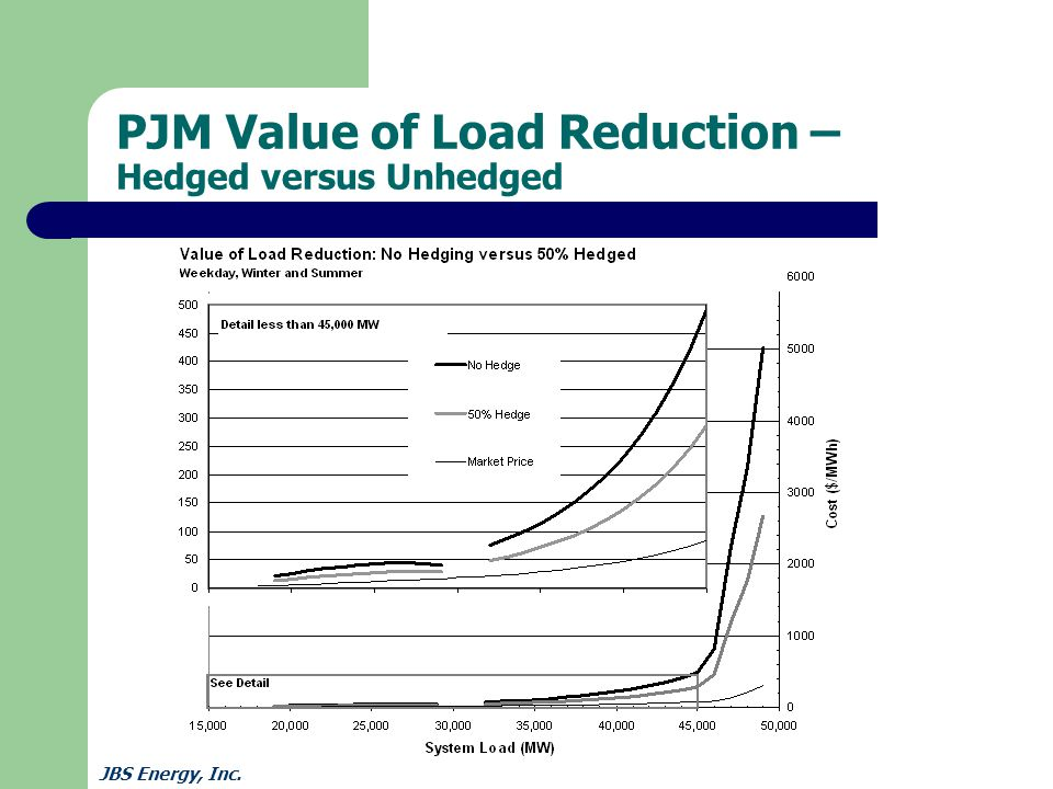 JBS Energy, Inc. PJM Value of Load Reduction – Hedged versus Unhedged