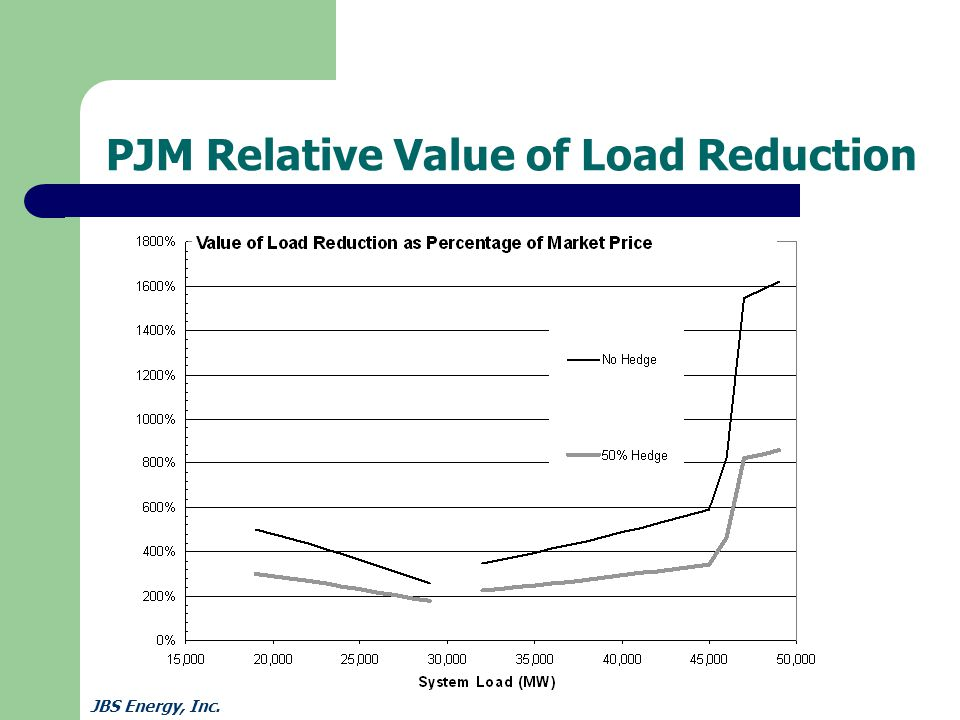 JBS Energy, Inc. PJM Relative Value of Load Reduction