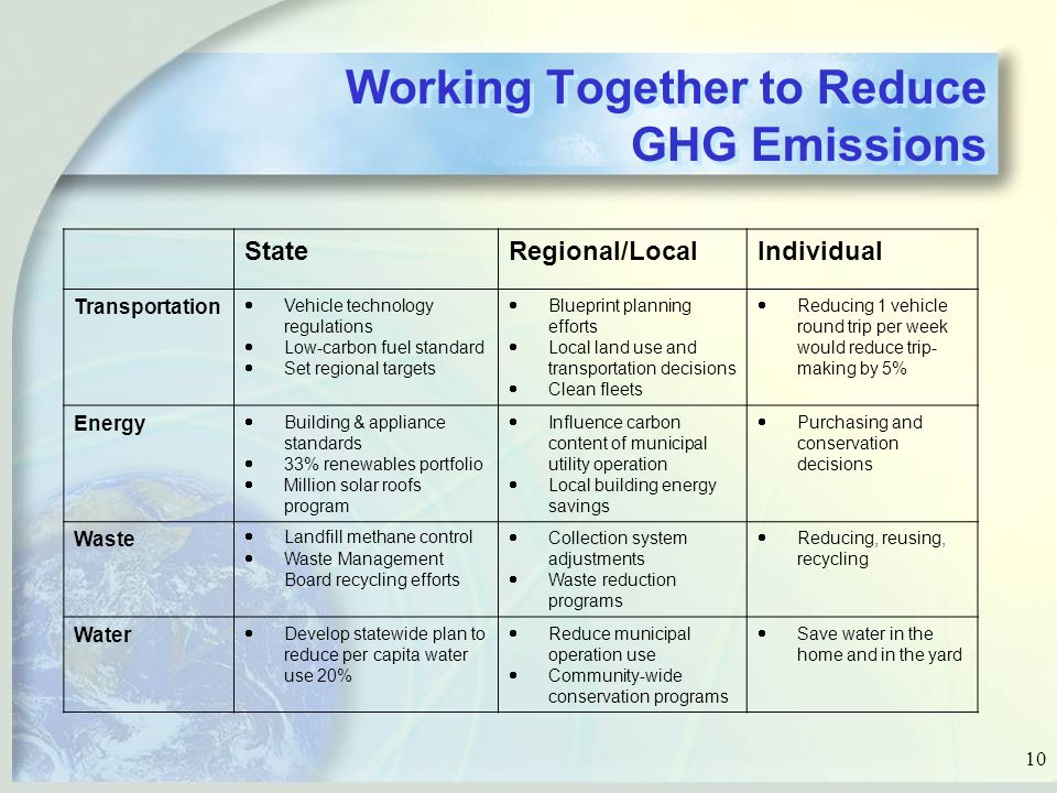 10 Working Together to Reduce GHG Emissions StateRegional/LocalIndividual Transportation  Vehicle technology regulations  Low-carbon fuel standard  Set regional targets  Blueprint planning efforts  Local land use and transportation decisions  Clean fleets  Reducing 1 vehicle round trip per week would reduce trip- making by 5% Energy  Building & appliance standards  33% renewables portfolio  Million solar roofs program  Influence carbon content of municipal utility operation  Local building energy savings  Purchasing and conservation decisions Waste  Landfill methane control  Waste Management Board recycling efforts  Collection system adjustments  Waste reduction programs  Reducing, reusing, recycling Water  Develop statewide plan to reduce per capita water use 20%  Reduce municipal operation use  Community-wide conservation programs  Save water in the home and in the yard