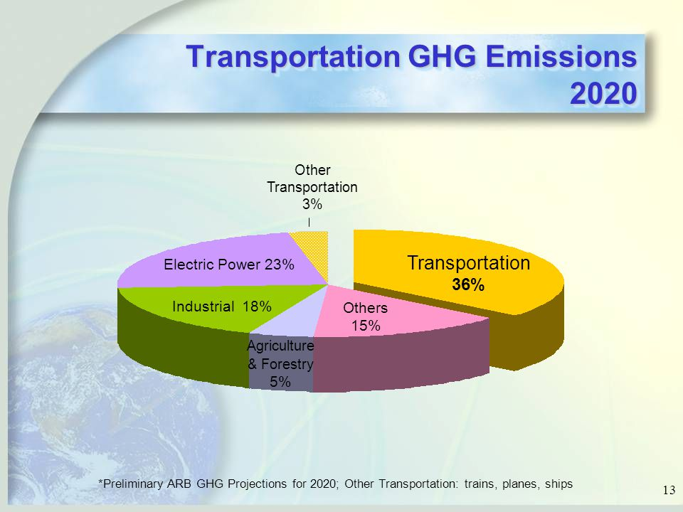 13 Transportation GHG Emissions 2020 Electric Power 23% Others 15% Transportation 36% Agriculture & Forestry 5% Industrial 18% Other Transportation 3% *Preliminary ARB GHG Projections for 2020; Other Transportation: trains, planes, ships