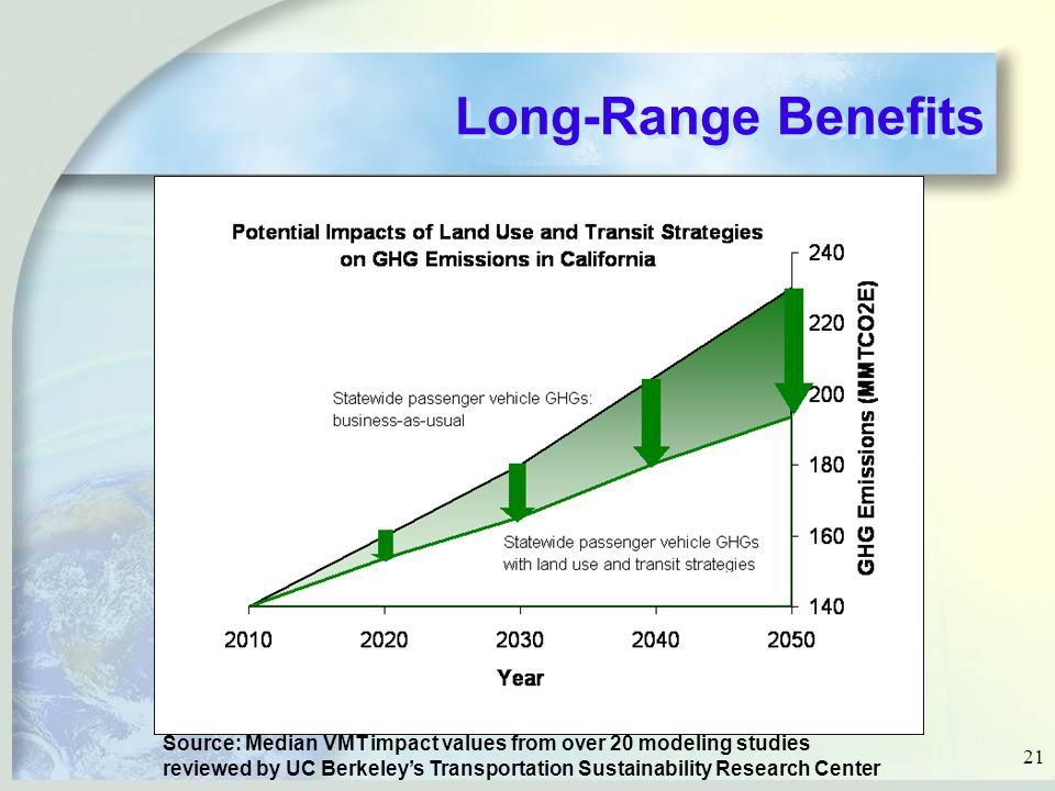 21 Long-Range Benefits Source: Median VMT impact values from over 20 modeling studies reviewed by UC Berkeley's Transportation Sustainability Research Center