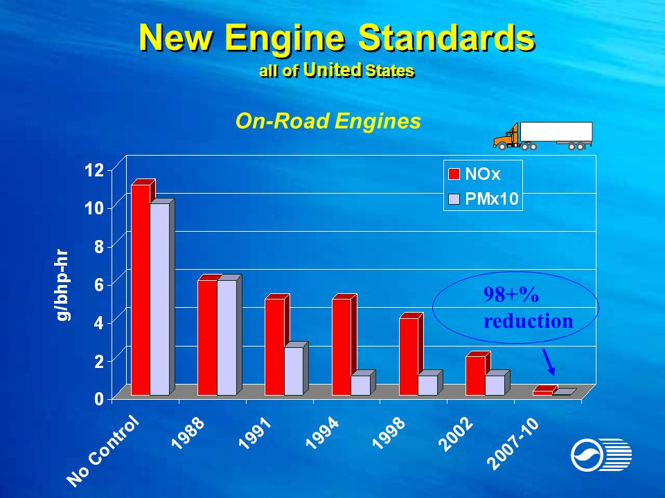New Engine Standards all of United States 98+% reduction On-Road Engines