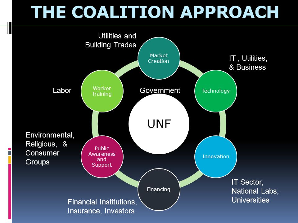 THE COALITION APPROACH UNF Market Creation TechnologyInnovationFinancing Public Awareness and Support Worker Training Labor Financial Institutions, Insurance, Investors IT Sector, National Labs, Universities IT, Utilities, & Business Government Utilities and Building Trades Environmental, Religious, & Consumer Groups