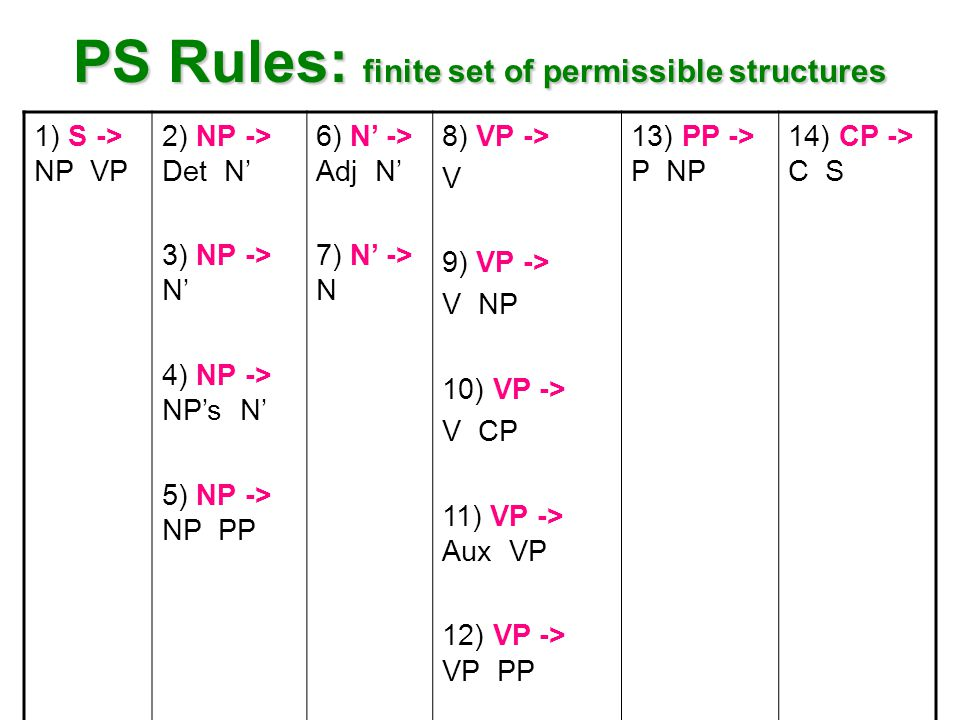 PS Rules: finite set of permissible structures 1) S -> NP VP 2) NP -> Det N' 3) NP -> N' 4) NP -> NP's N' 5) NP -> NP PP 6) N' -> Adj N' 7) N' -> N 8) VP -> V 9) VP -> V NP 10) VP -> V CP 11) VP -> Aux VP 12) VP -> VP PP 13) PP -> P NP 14) CP -> C S