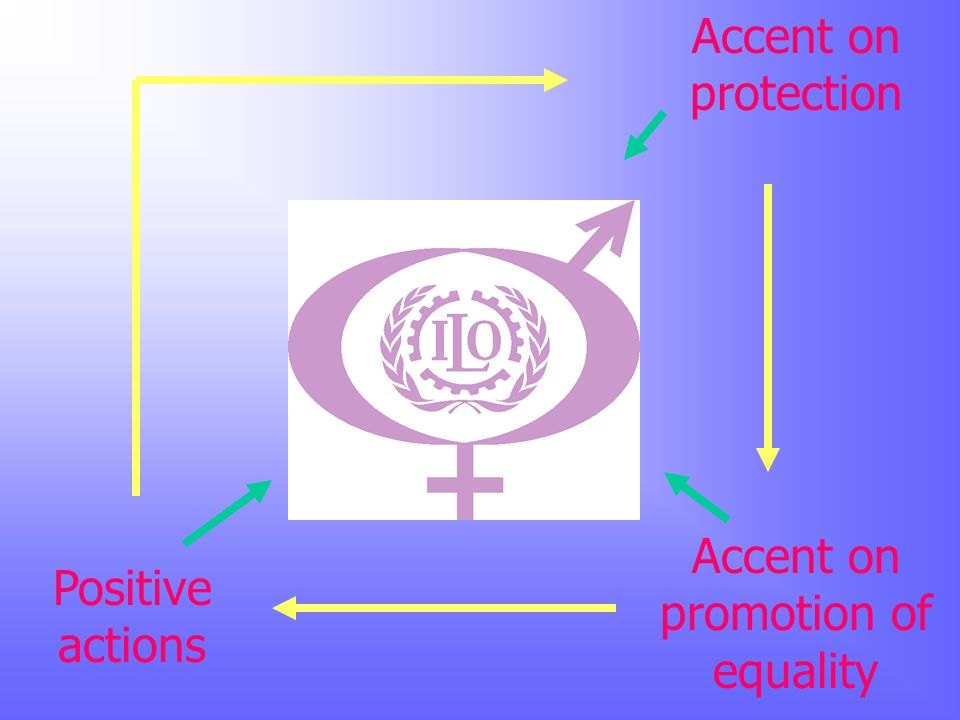 Accent on protection Accent on promotion of equality Positive actions