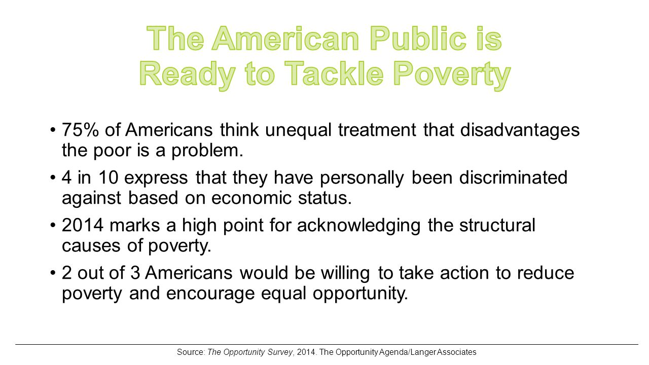 75% of Americans think unequal treatment that disadvantages the poor is a problem.