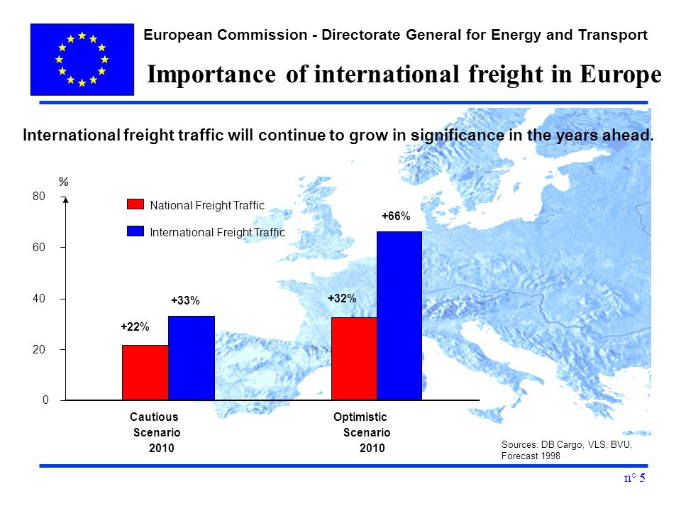 European Commission - Directorate General for Energy and Transport n° % National Freight Traffic International Freight Traffic Cautious Scenario 2010 Optimistic Scenario % +33% +32% +66% Sources: DB Cargo, VLS, BVU, Forecast 1998 International freight traffic will continue to grow in significance in the years ahead.