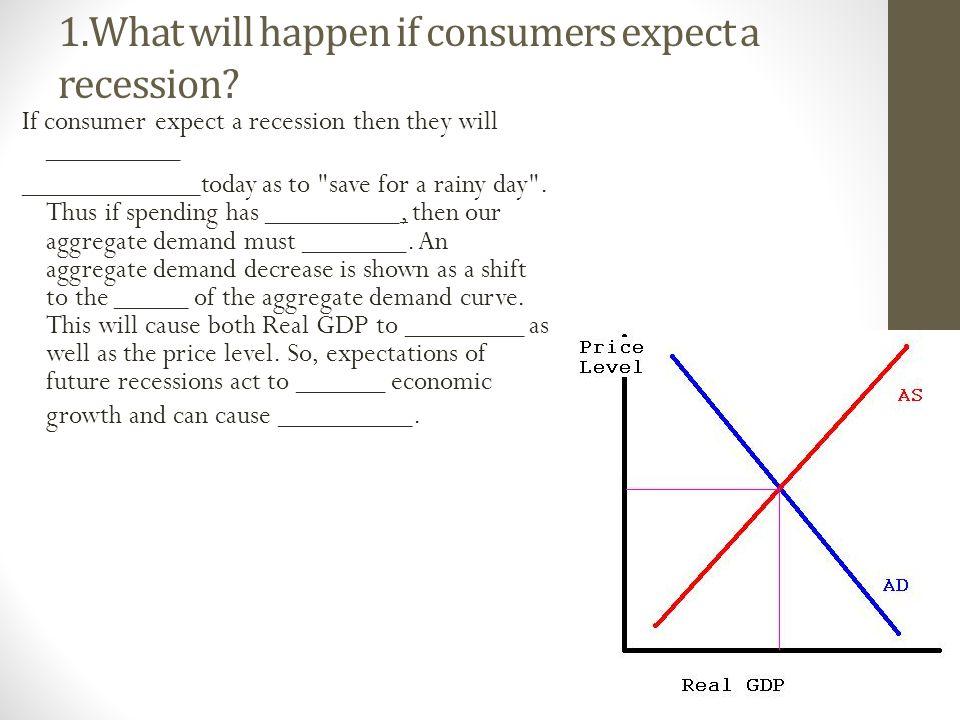 1.What will happen if consumers expect a recession.