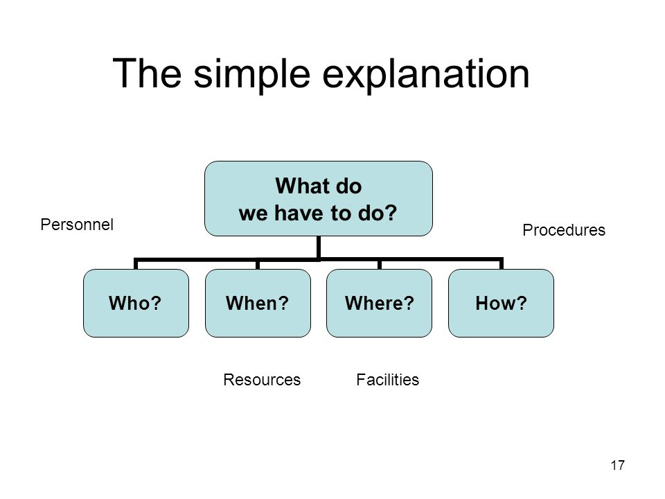 17 The simple explanation What do we have to do. Who When Where How.