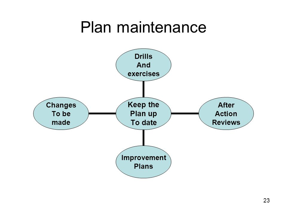 23 Plan maintenance Keep the Plan up To date Drills And exercises After Action Reviews Improvement Plans Changes To be made