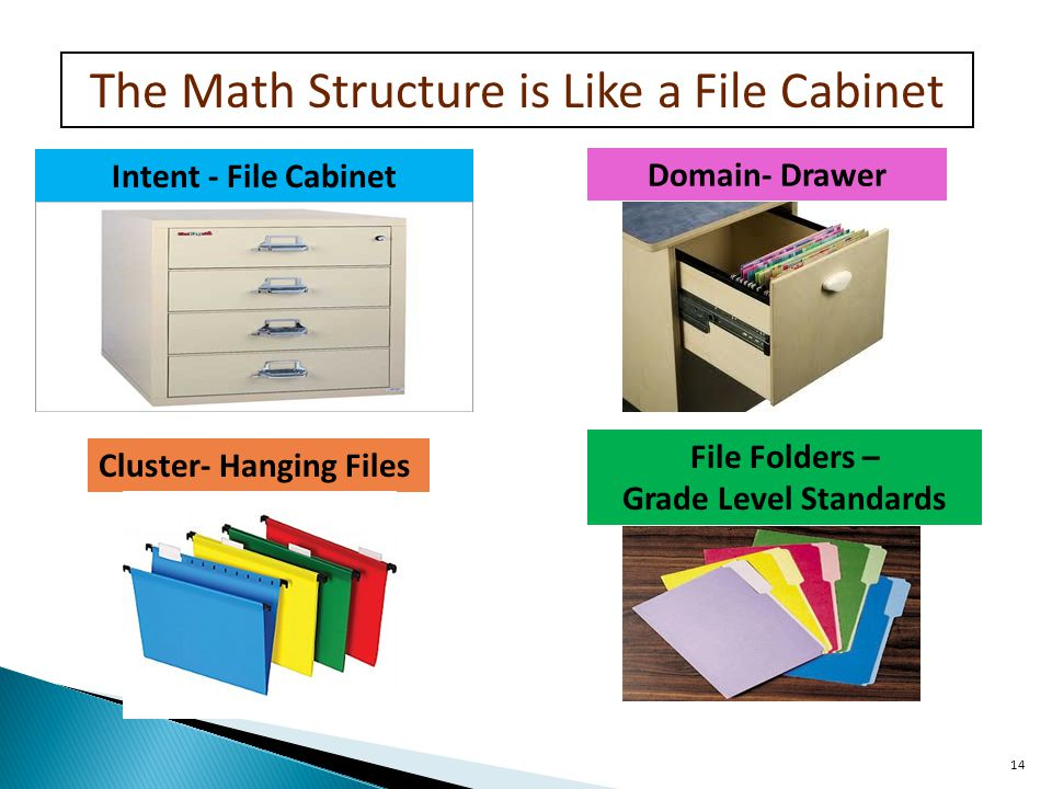 14 Intent - File Cabinet Cluster- Hanging Files Domain- Drawer File Folders – Grade Level Standards The Math Structure is Like a File Cabinet