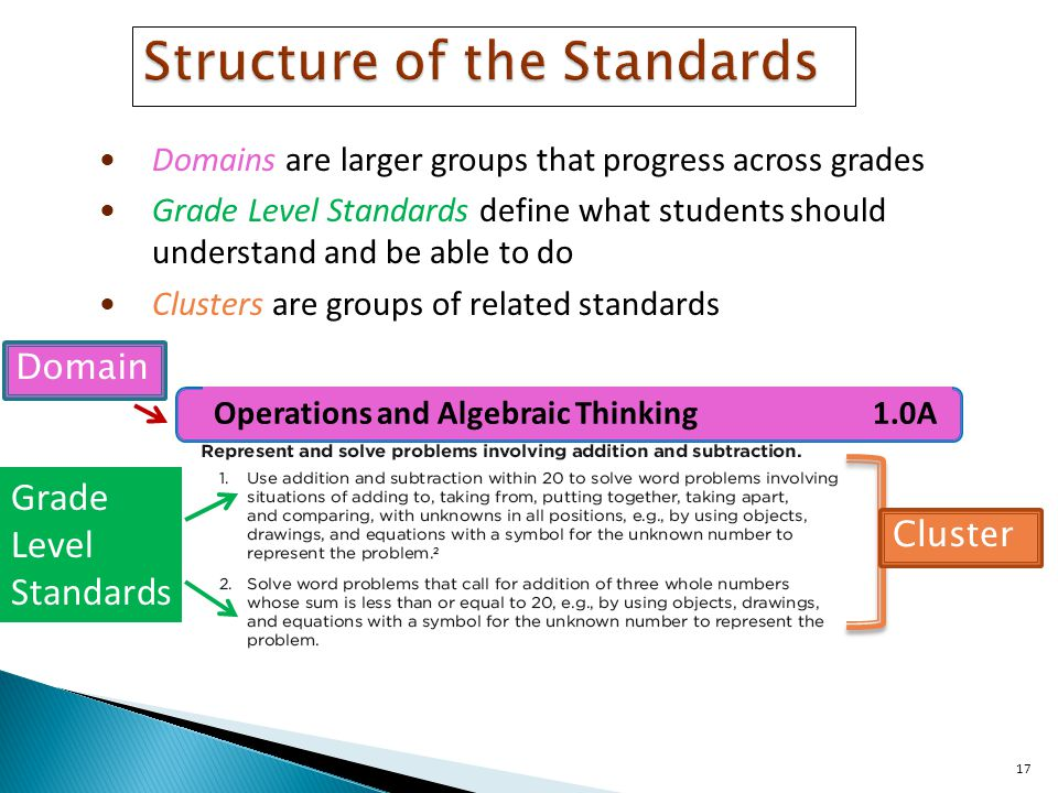 17 Structure of the Standards Domains are larger groups that progress across grades Grade Level Standards define what students should understand and be able to do Clusters are groups of related standards Domain Cluster Grade Level Standards Operations and Algebraic Thinking 1.0A