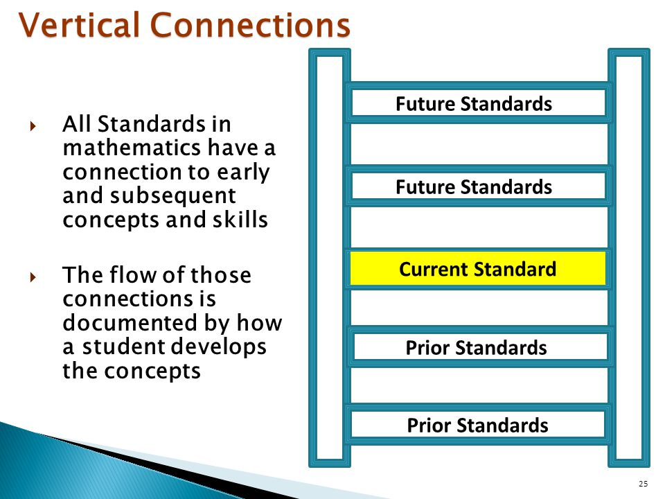 25 Current Standard Future Standards Prior Standards Future Standards Prior Standards Vertical Connections  All Standards in mathematics have a connection to early and subsequent concepts and skills  The flow of those connections is documented by how a student develops the concepts