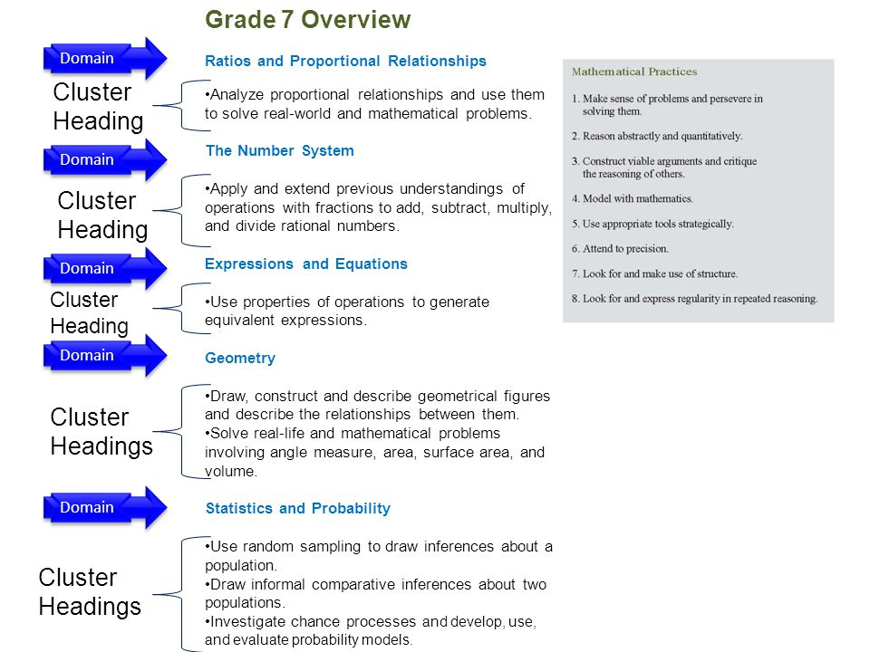 Domain Cluster Heading Cluster Headings Grade 7 Overview Ratios and Proportional Relationships Analyze proportional relationships and use them to solve real-world and mathematical problems.