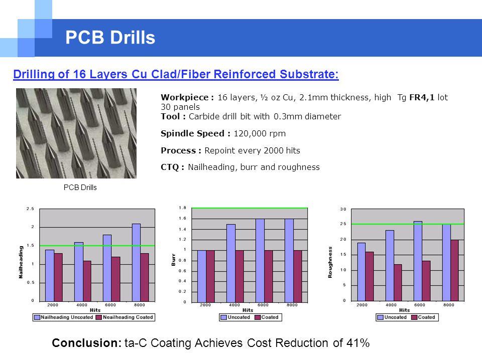 Ta-C Hard coating Contents 1 Company Technology 2  PCB