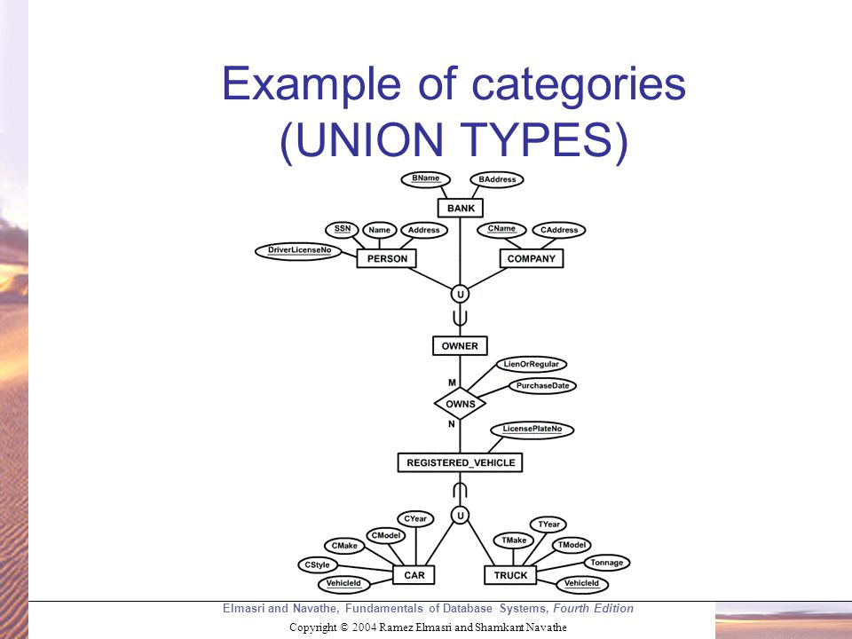 Elmasri and Navathe, Fundamentals of Database Systems, Fourth Edition Copyright © 2004 Ramez Elmasri and Shamkant Navathe Example of categories (UNION TYPES)