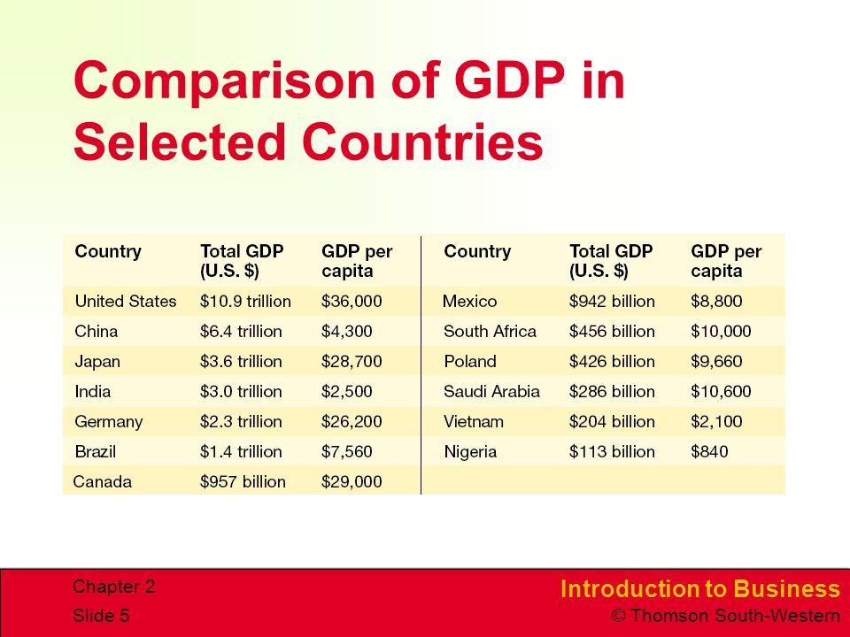 Introduction to Business © Thomson South-Western Chapter 2 Slide 5 Comparison of GDP in Selected Countries