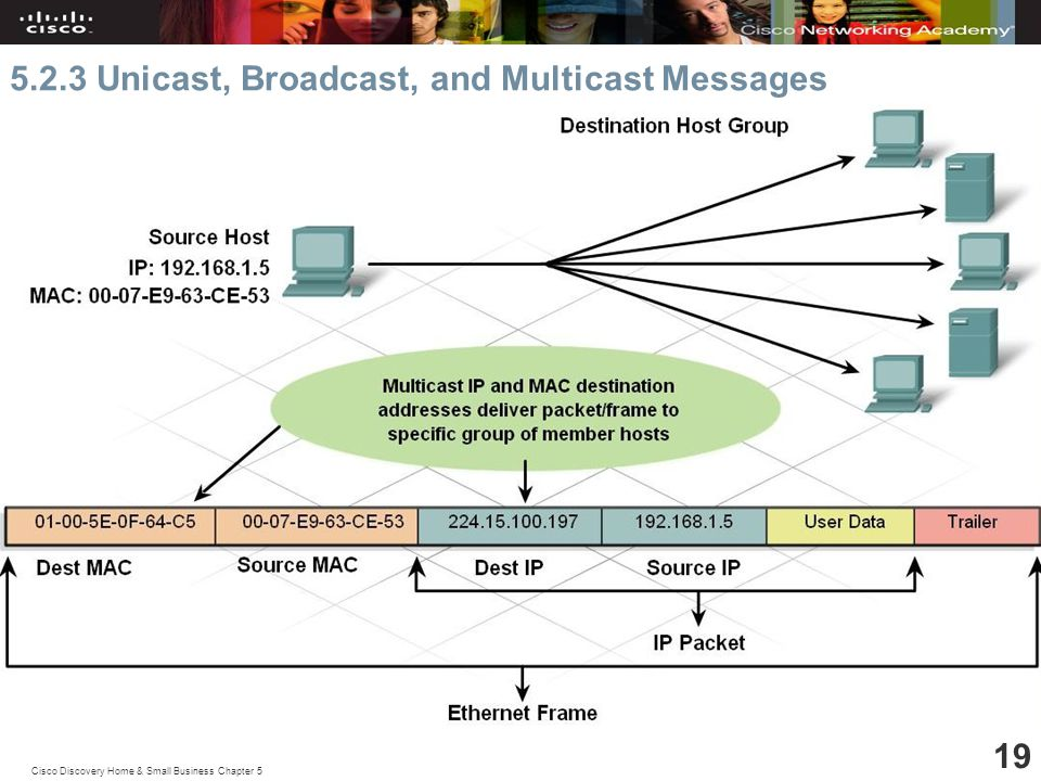 Cisco Discovery Home & Small Business Chapter Unicast, Broadcast, and Multicast Messages
