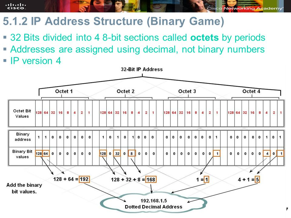 Cisco Discovery Home & Small Business Chapter IP Address Structure (Binary Game)  32 Bits divided into 4 8-bit sections called octets by periods  Addresses are assigned using decimal, not binary numbers  IP version 4 –Most common used –4 trillion (4,294,967,296) possible addresses (2 32 )